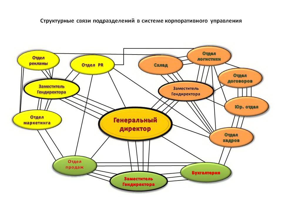 Структурная схема взаимодействия организаций
