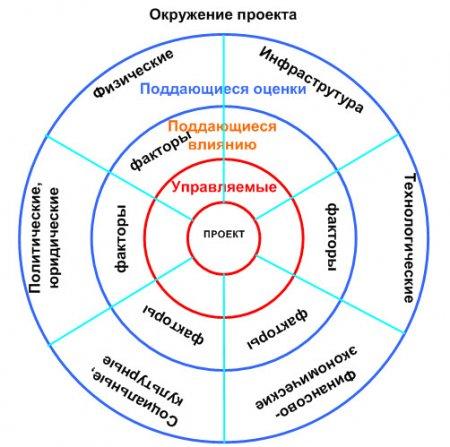Современные взгляды на управление проектами