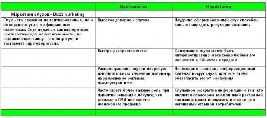 Партизанский маркетинг в В2В. Применять или не применять?