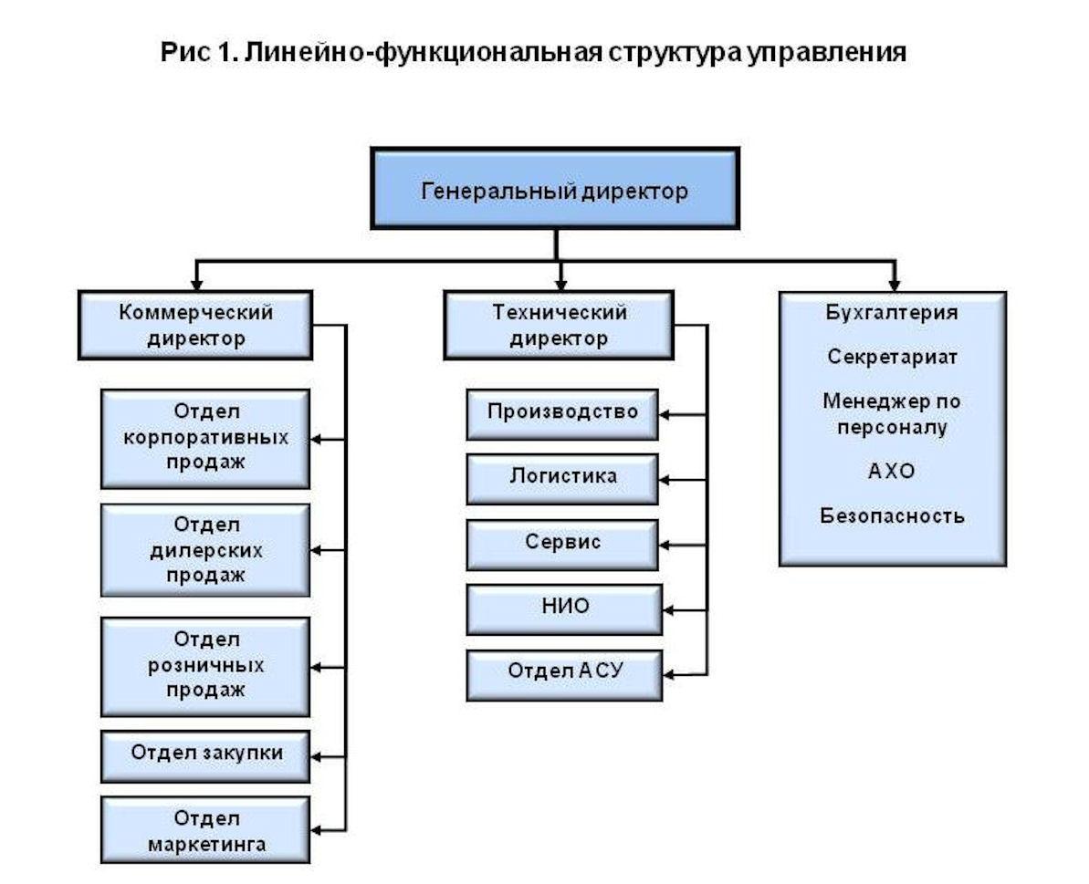 Функциональная организационная структура пример схема