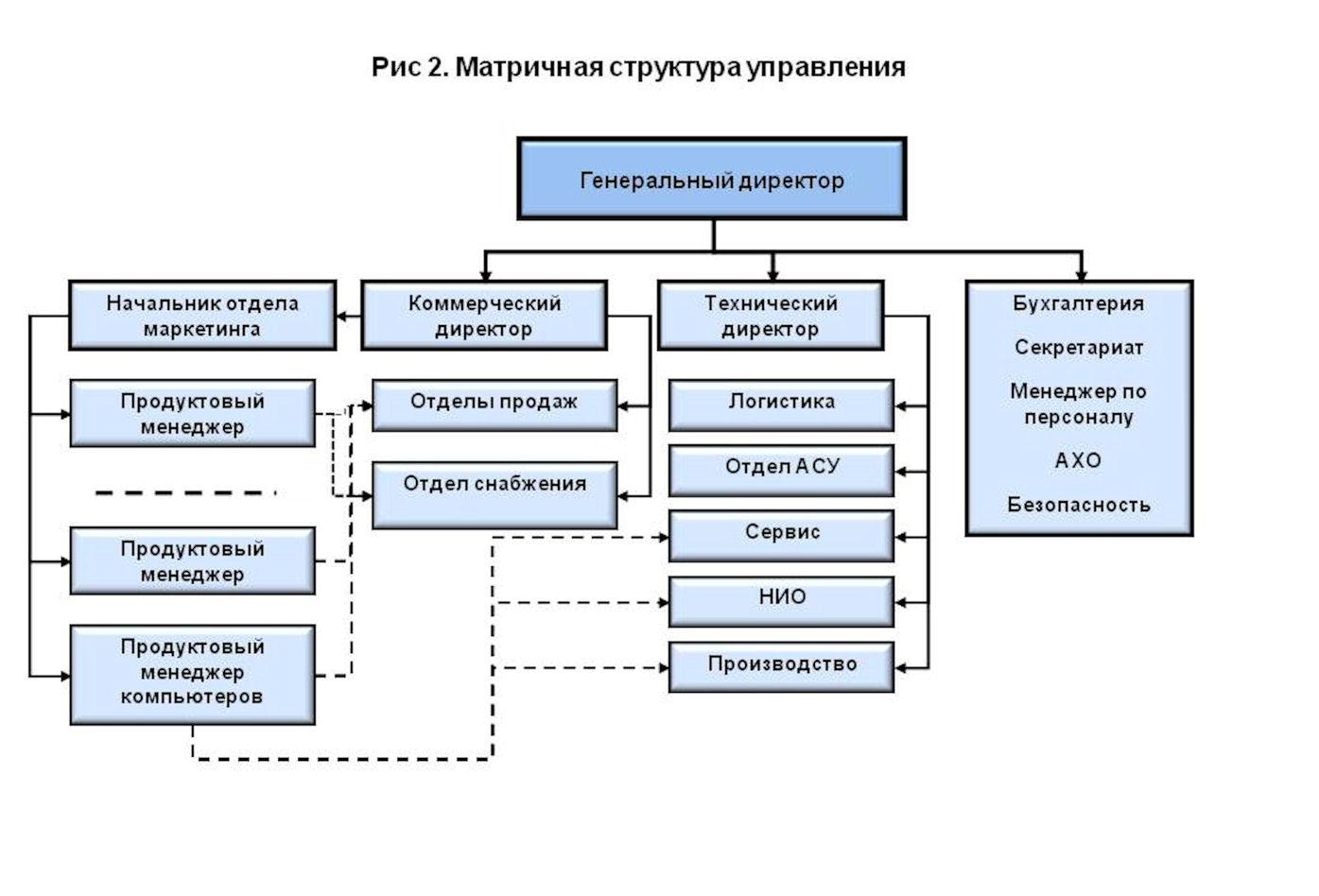 Схема организационного построения торгового дома