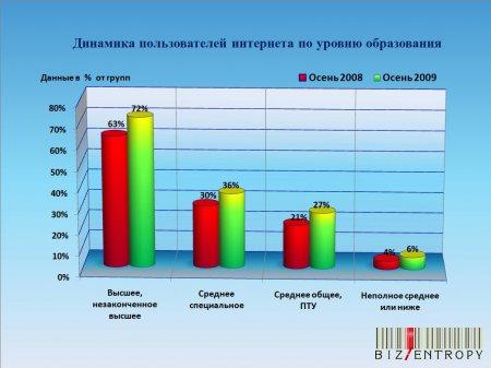 Интернет маркетинг: портрет Рунета