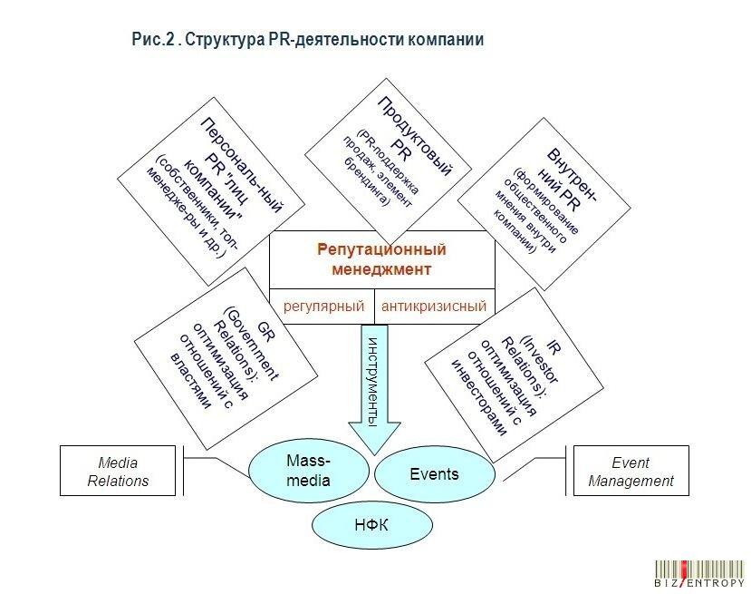 бизнес пр-технологии: