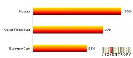 Кадровый рынок 2011-2012 гг.: что было, что будет