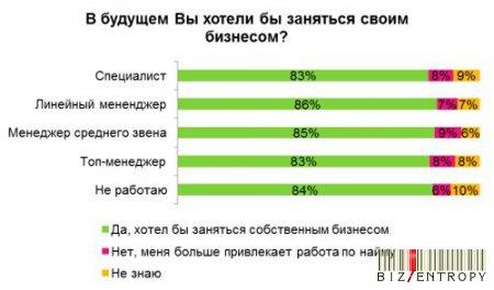 84% сотрудников компаний хотели бы работать только на себя