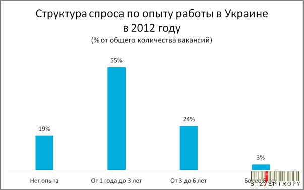график работы на 2012 год: