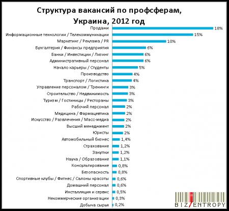 Барометр рынка труда Украины за 2012 год